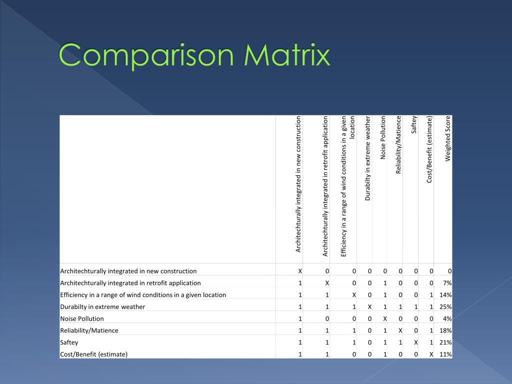 Comparison Matrix