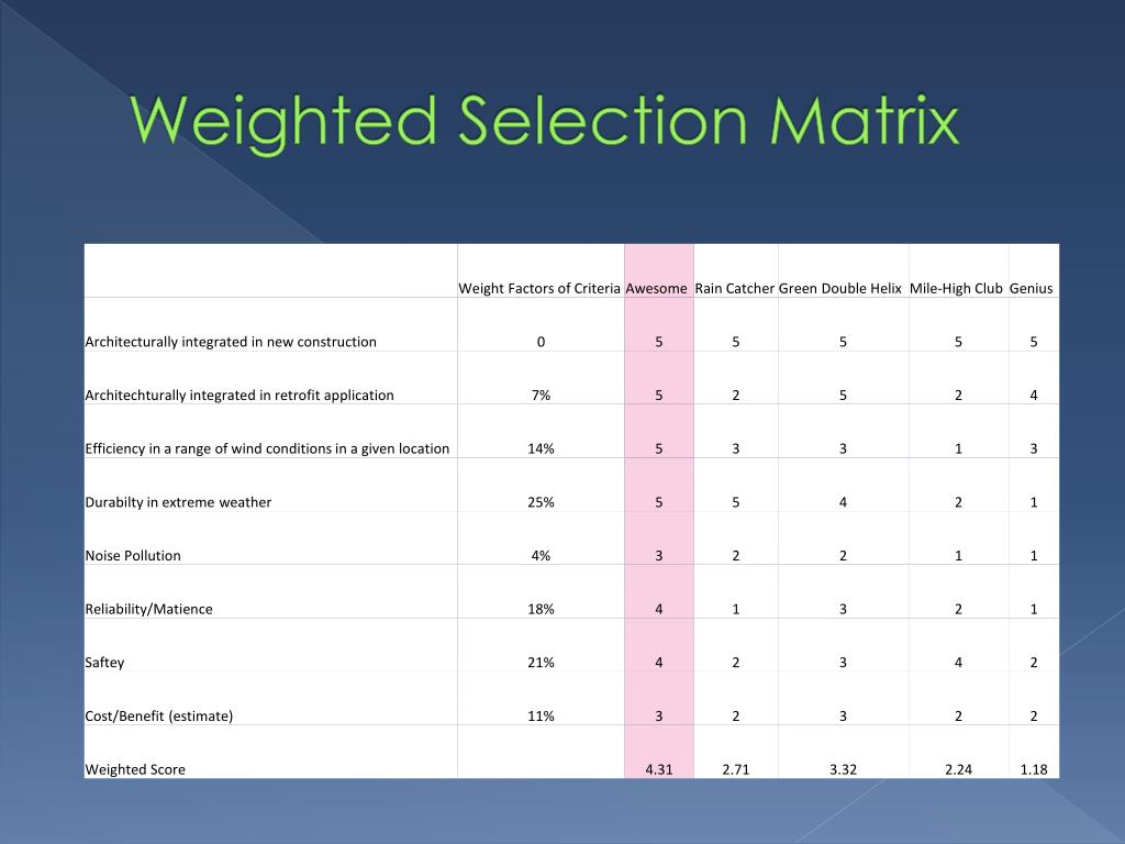Weighted Selection Matrix