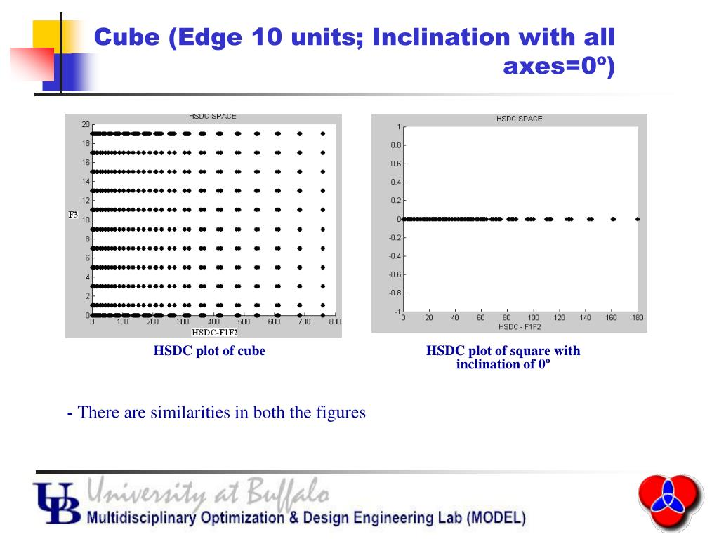 Cube (Edge 10 units; Inclination with all axes=0º)