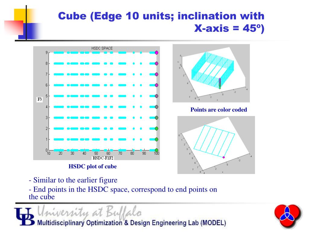 Cube (Edge 10 units; inclination with