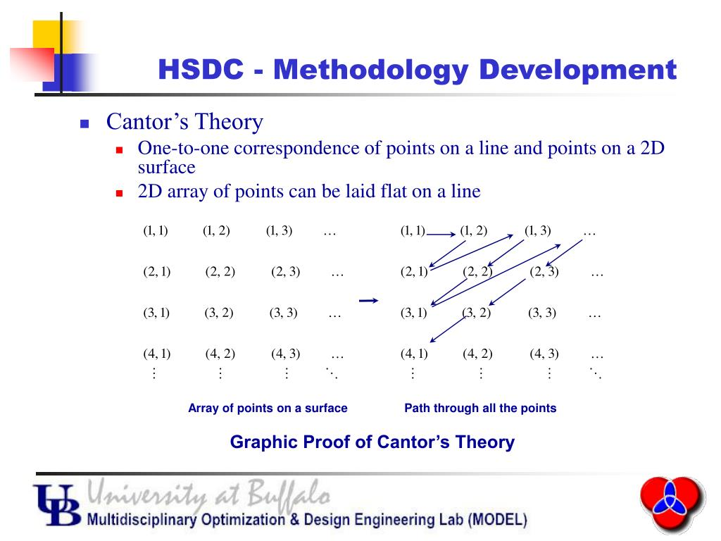 HSDC - Methodology Development