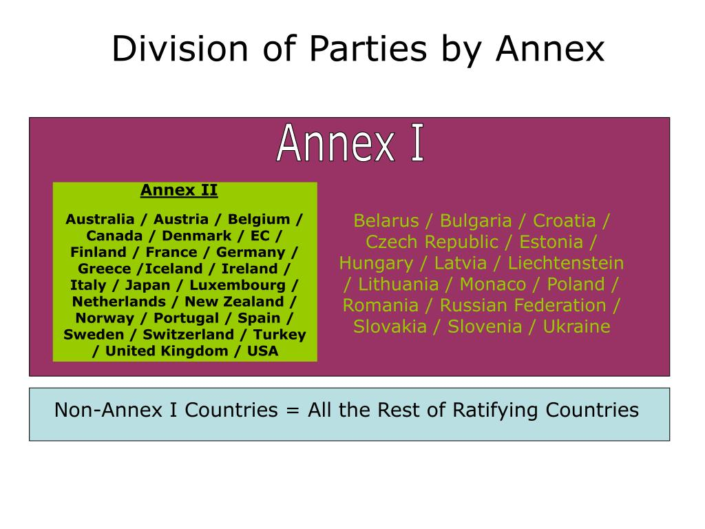 Division of Parties by Annex