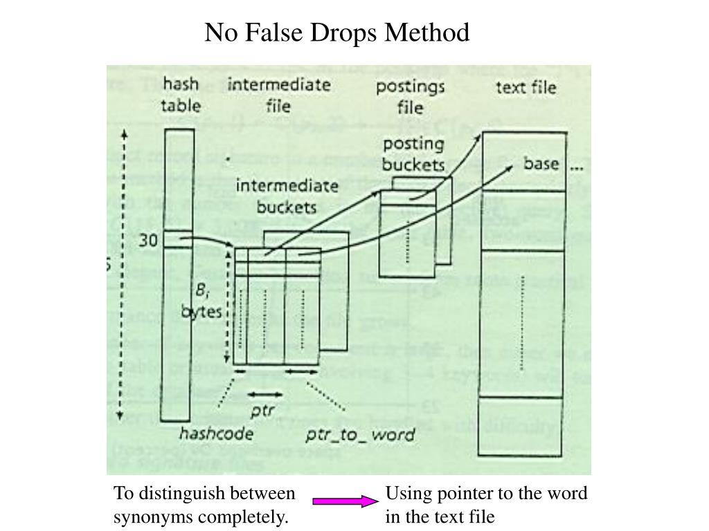 No False Drops Method