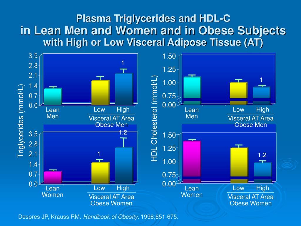 Plasma Triglycerides and HDL-C