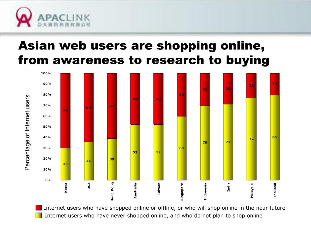 Asian web users are shopping online, from awareness to research to buying