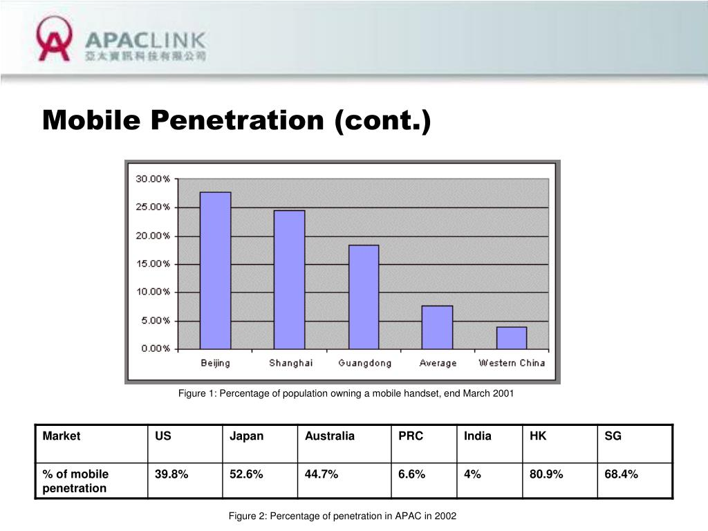 Mobile Penetration (cont.)