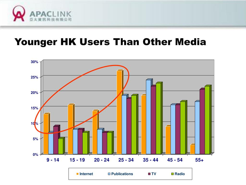 Younger HK Users Than Other Media
