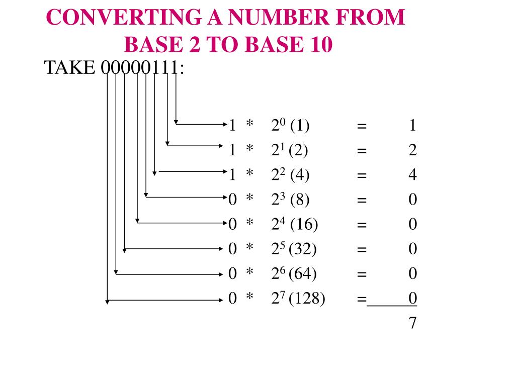 CONVERTING A NUMBER FROM