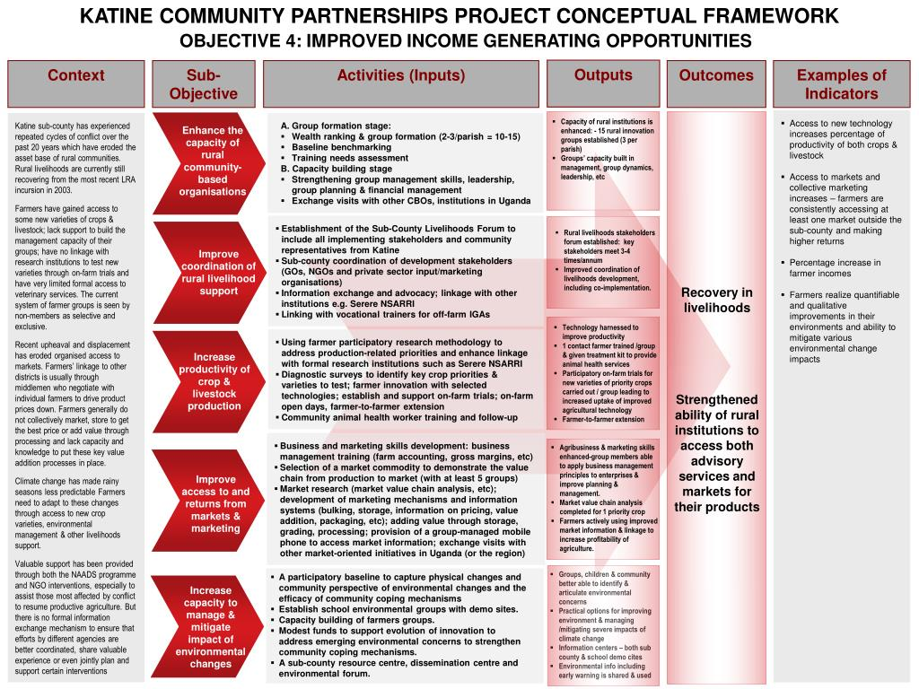 KATINE COMMUNITY PARTNERSHIPS PROJECT CONCEPTUAL FRAMEWORK