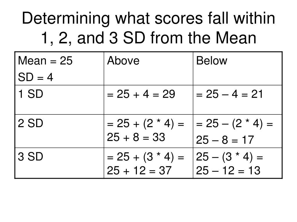 Determining what scores fall within 1, 2, and 3 SD from the Mean