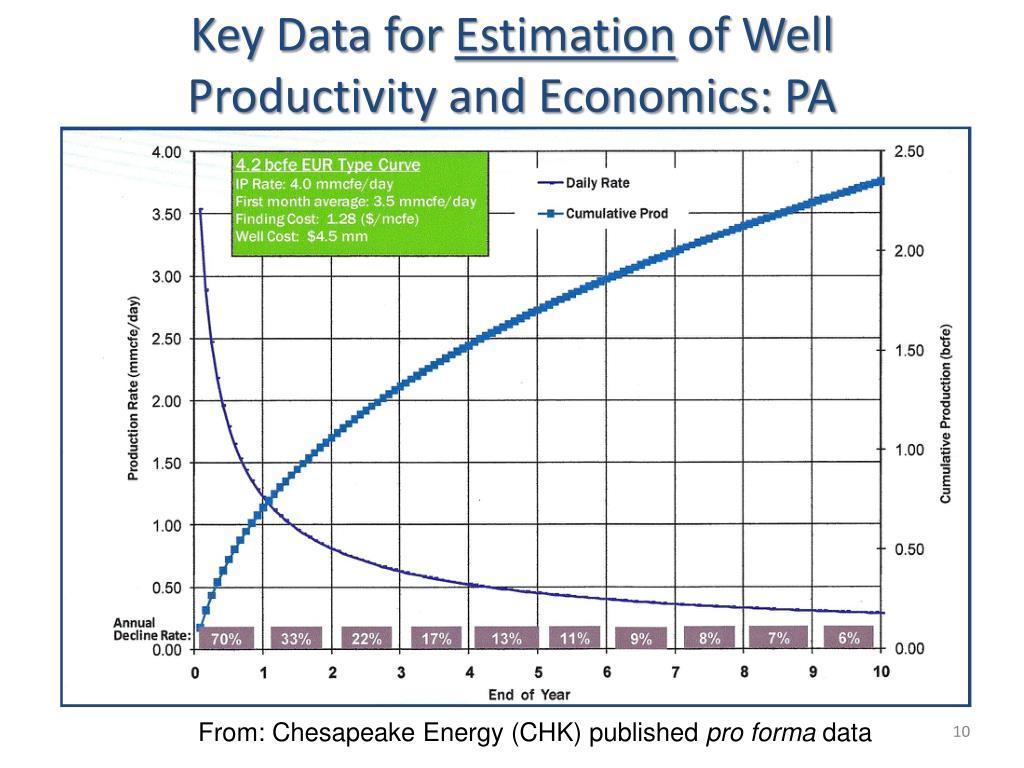 Key Data for