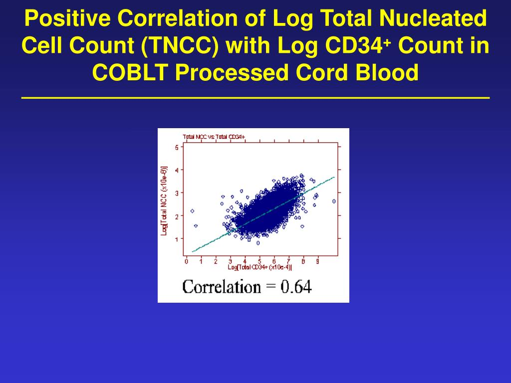 Positive Correlation of Log Total Nucleated Cell Count (TNCC) with Log CD34