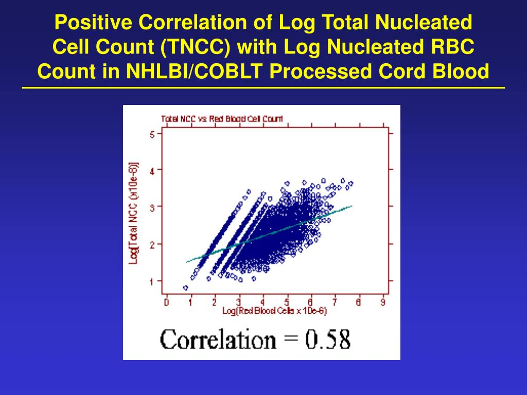 Positive Correlation of Log Total Nucleated Cell Count (TNCC) with Log Nucleated RBC Count in NHLBI/COBLT Processed Cord Blood