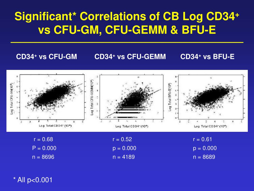 Significant* Correlations of CB Log CD34