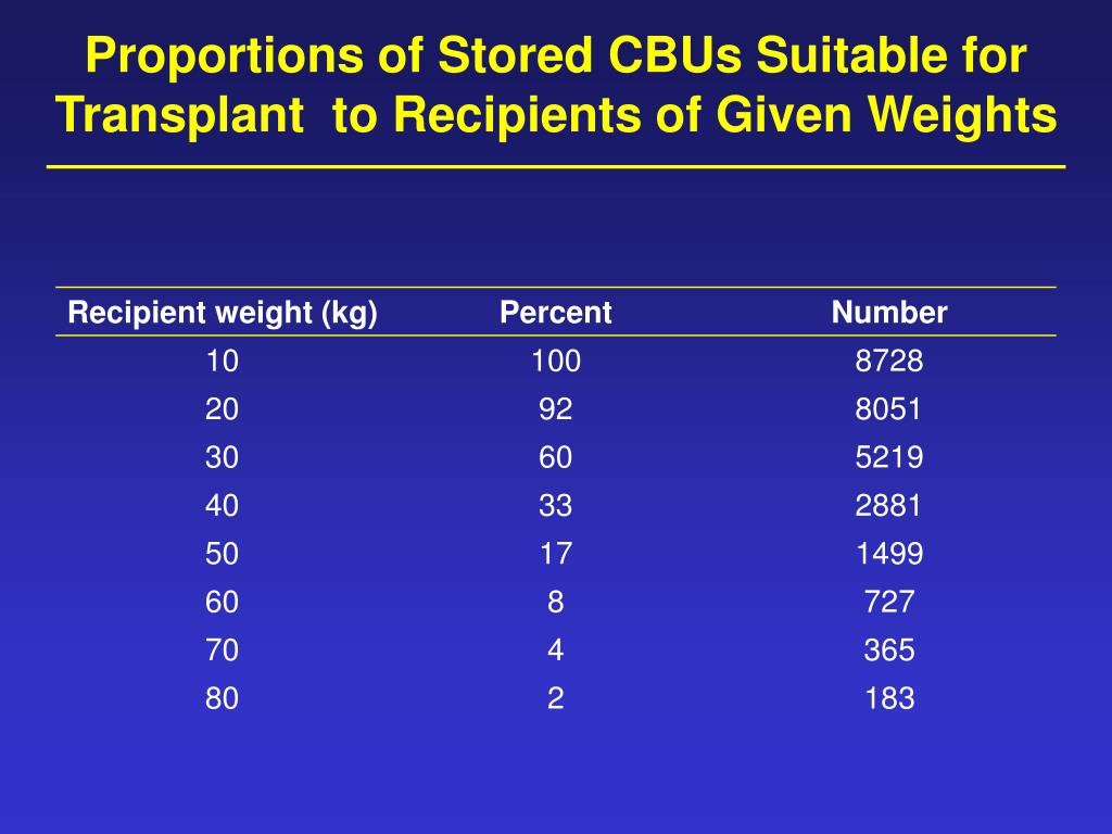 Proportions of Stored CBUs Suitable for Transplant  to Recipients of Given Weights