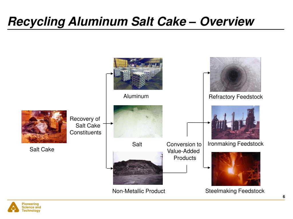 Recycling Aluminum Salt Cake – Overview