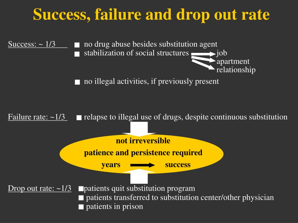 Success, failure and drop out rate