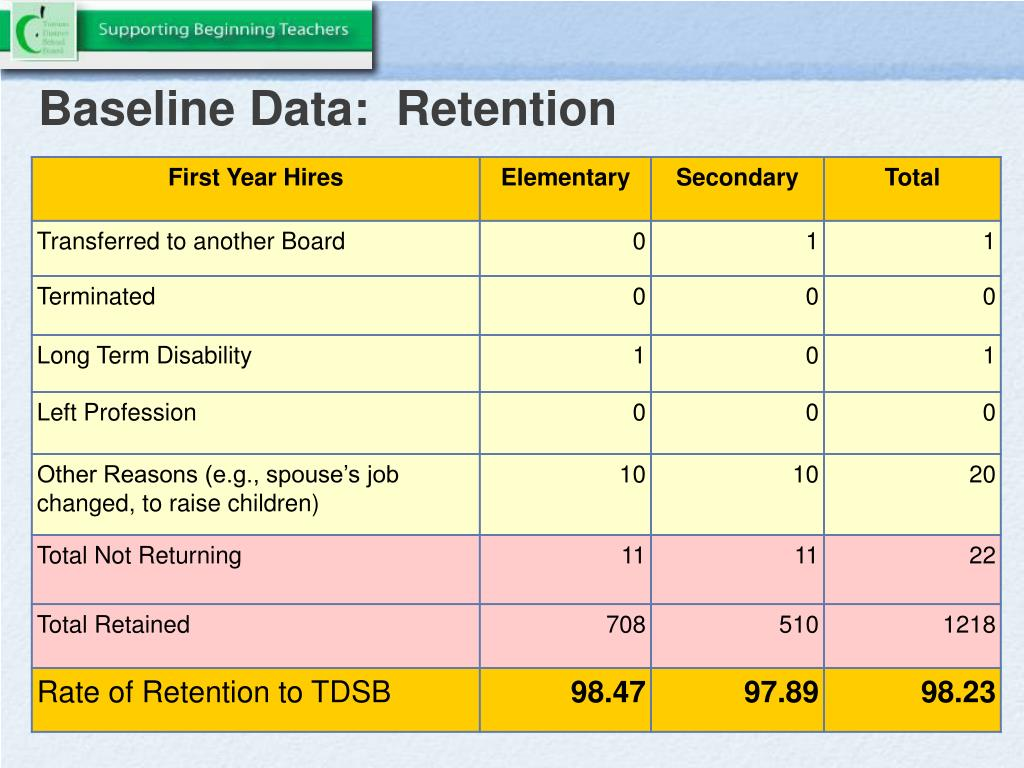 Baseline Data:  Retention