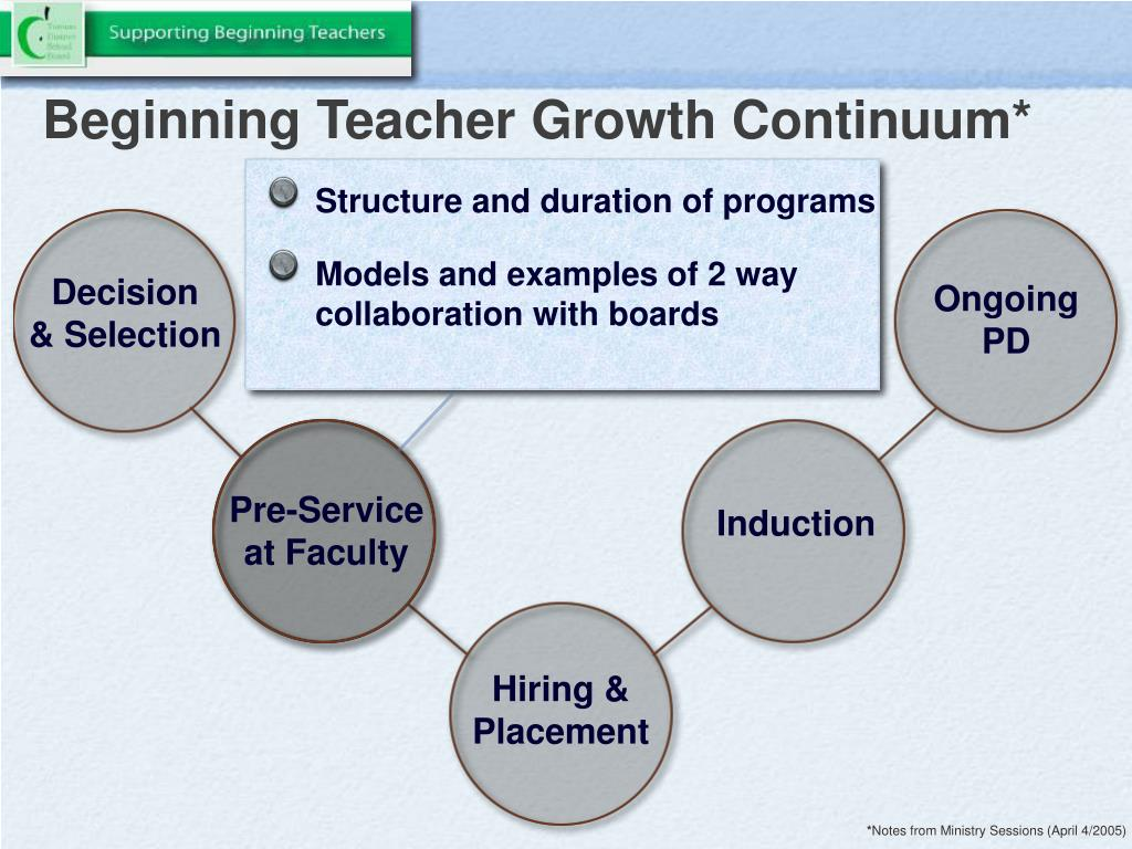 Beginning Teacher Growth Continuum*