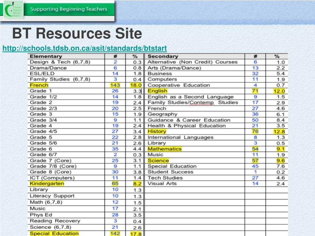 BT Resources Site