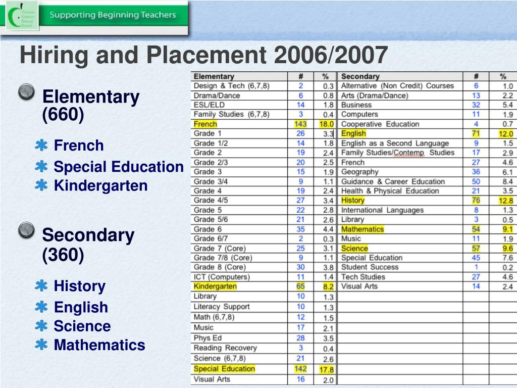Hiring and Placement 2006/2007