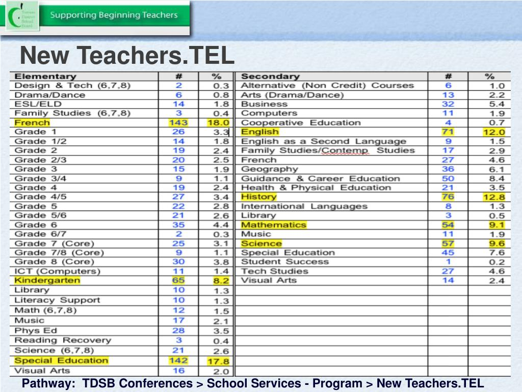 New Teachers.TEL
