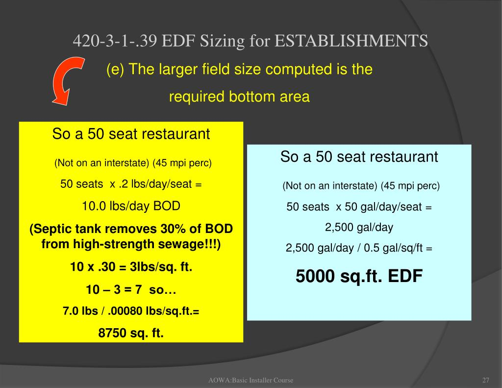 420-3-1-.39 EDF Sizing for ESTABLISHMENTS