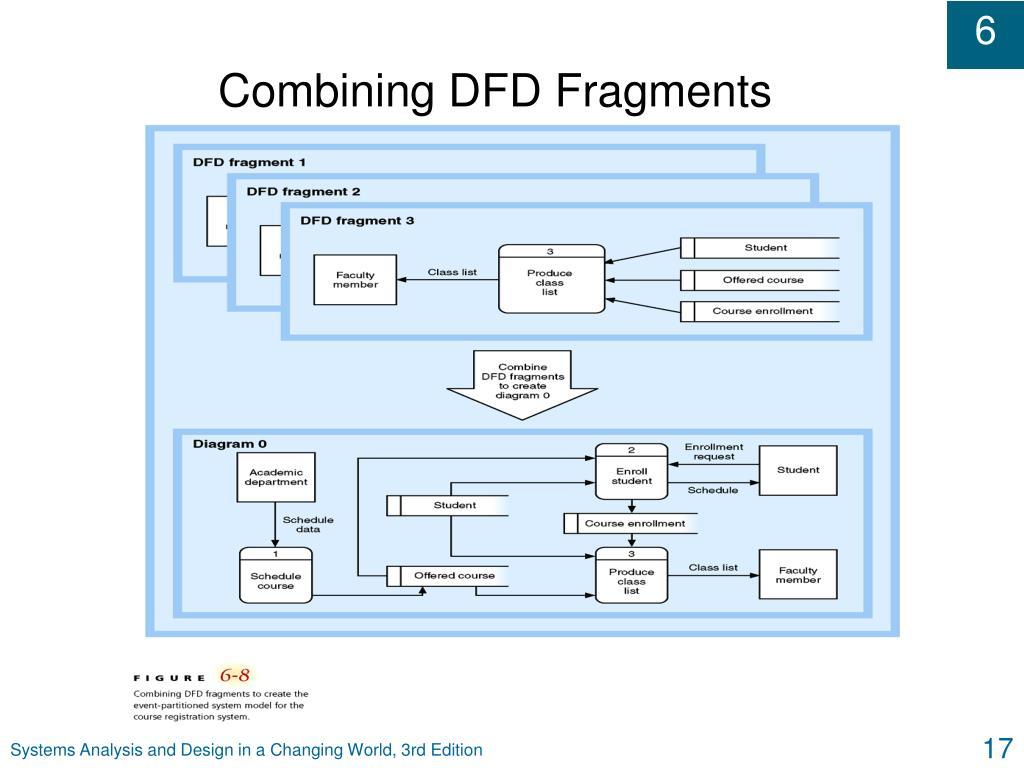 Combining DFD Fragments