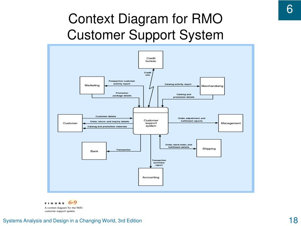 Context Diagram for RMO