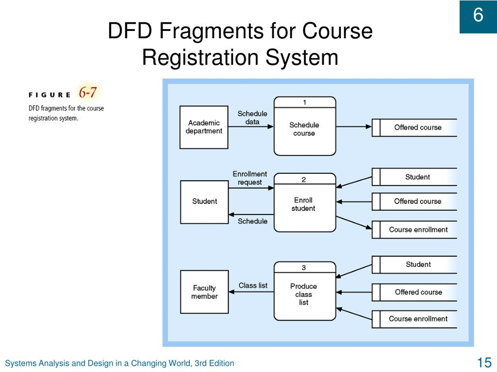DFD Fragments for Course