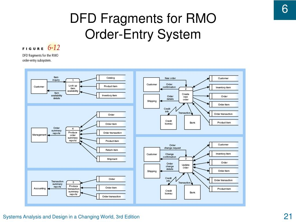 DFD Fragments for RMO