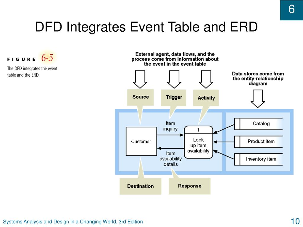 DFD Integrates Event Table and ERD