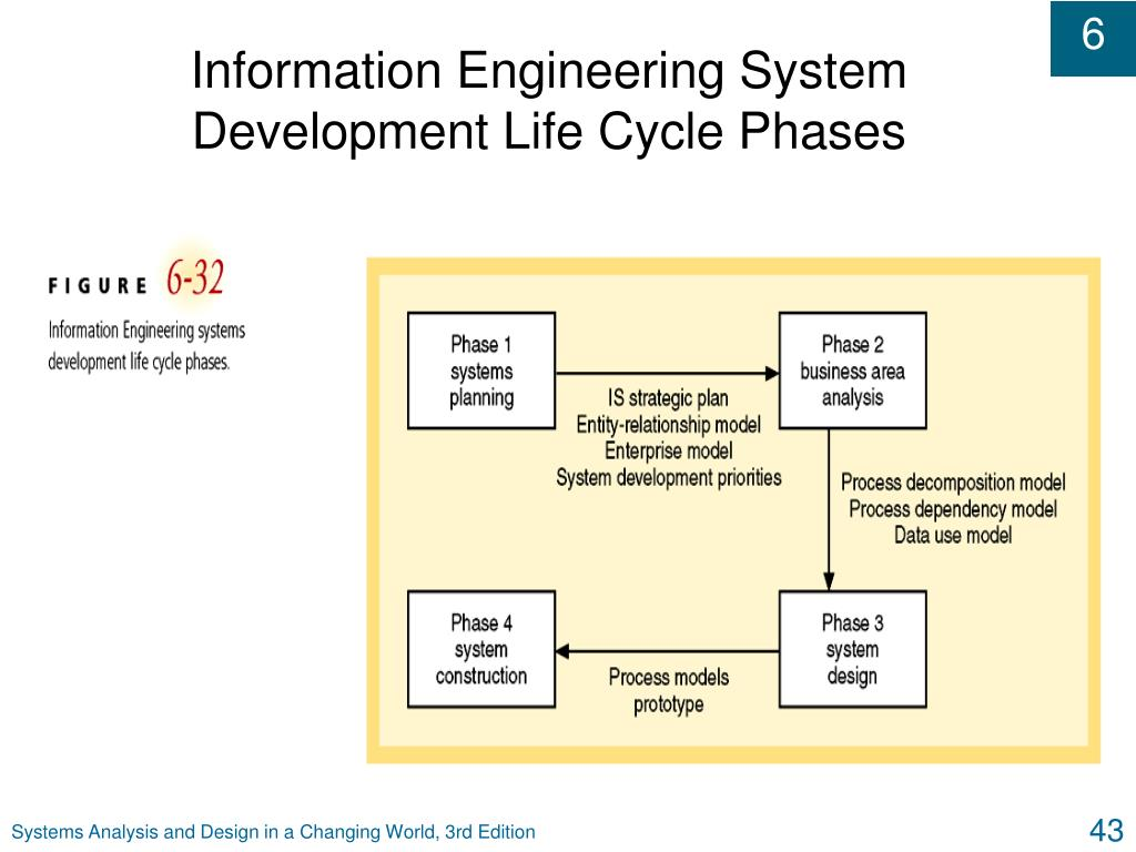 Information Engineering System