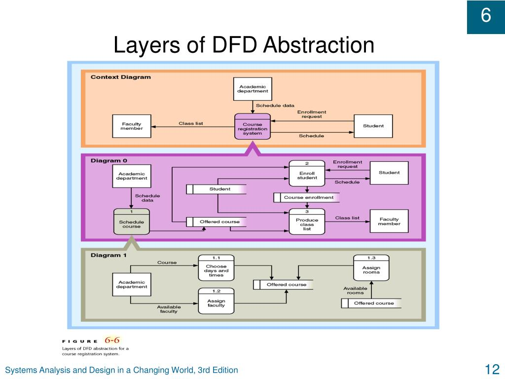 Layers of DFD Abstraction