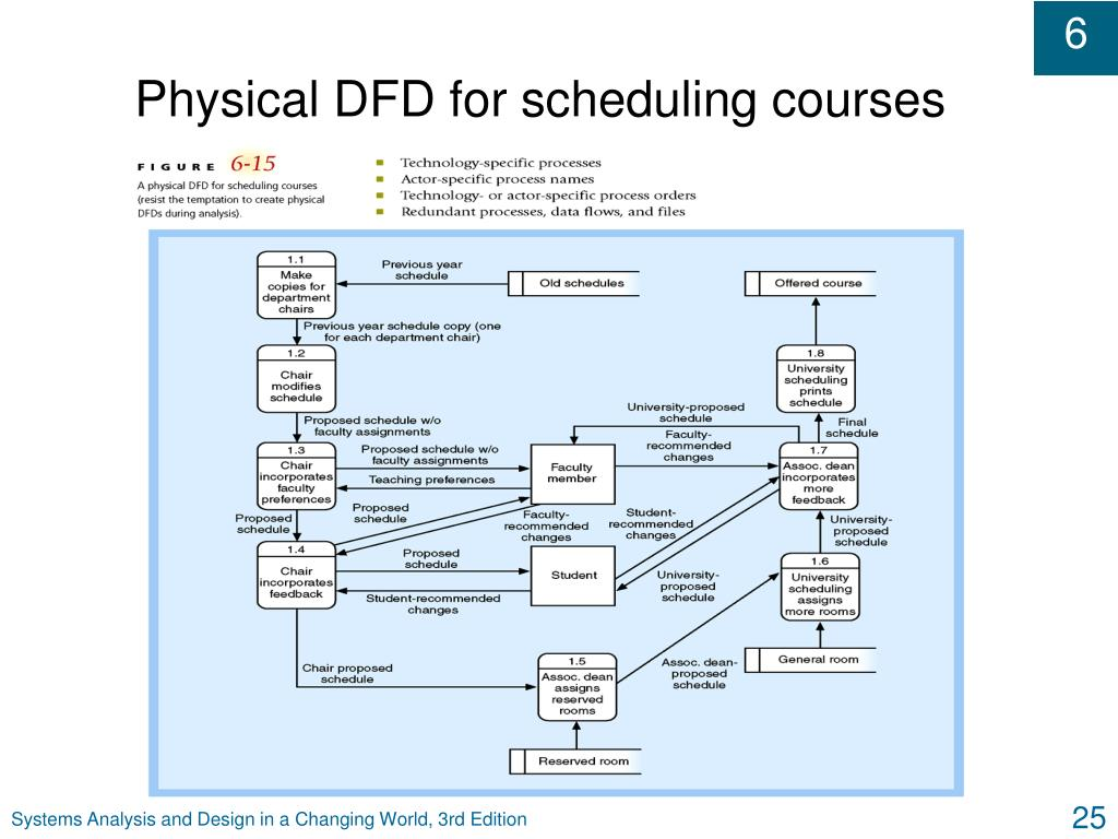 Physical DFD for scheduling courses