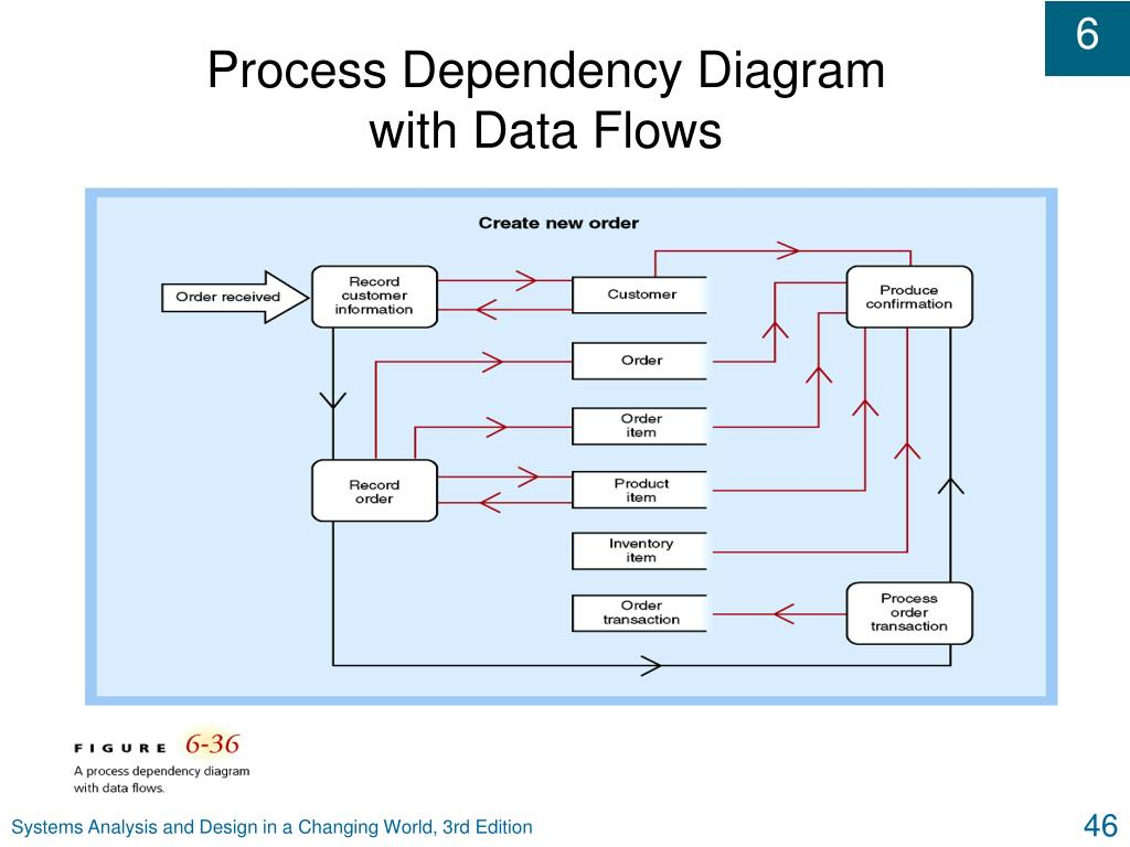 Process Dependency Diagram