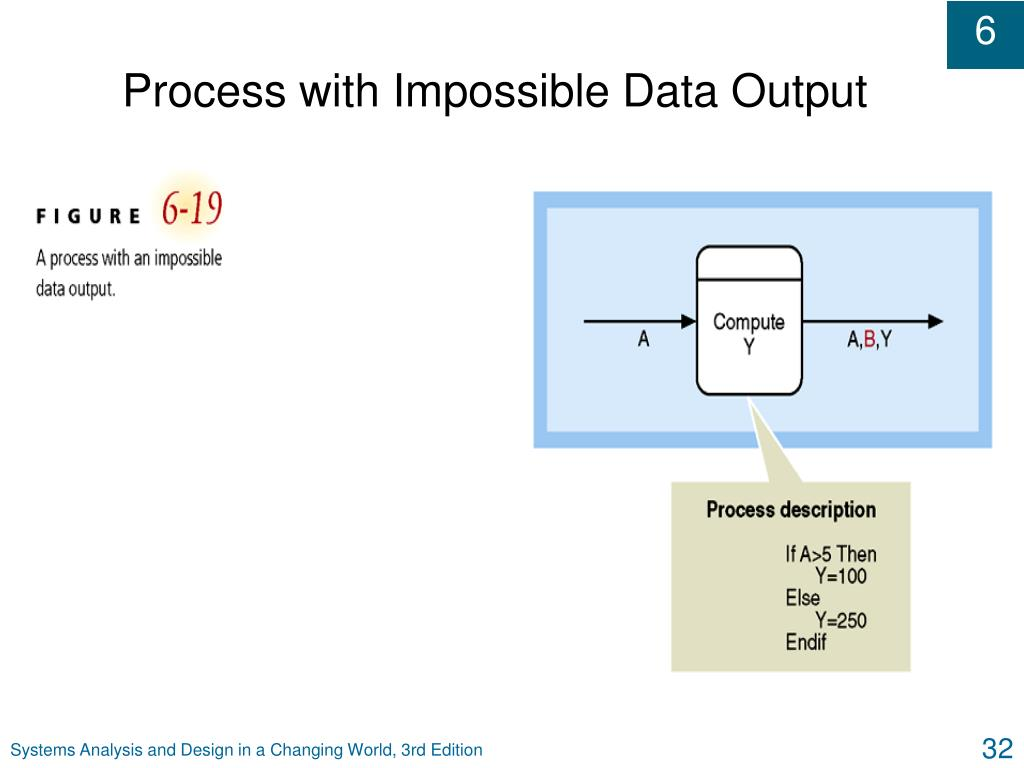 Process with Impossible Data Output