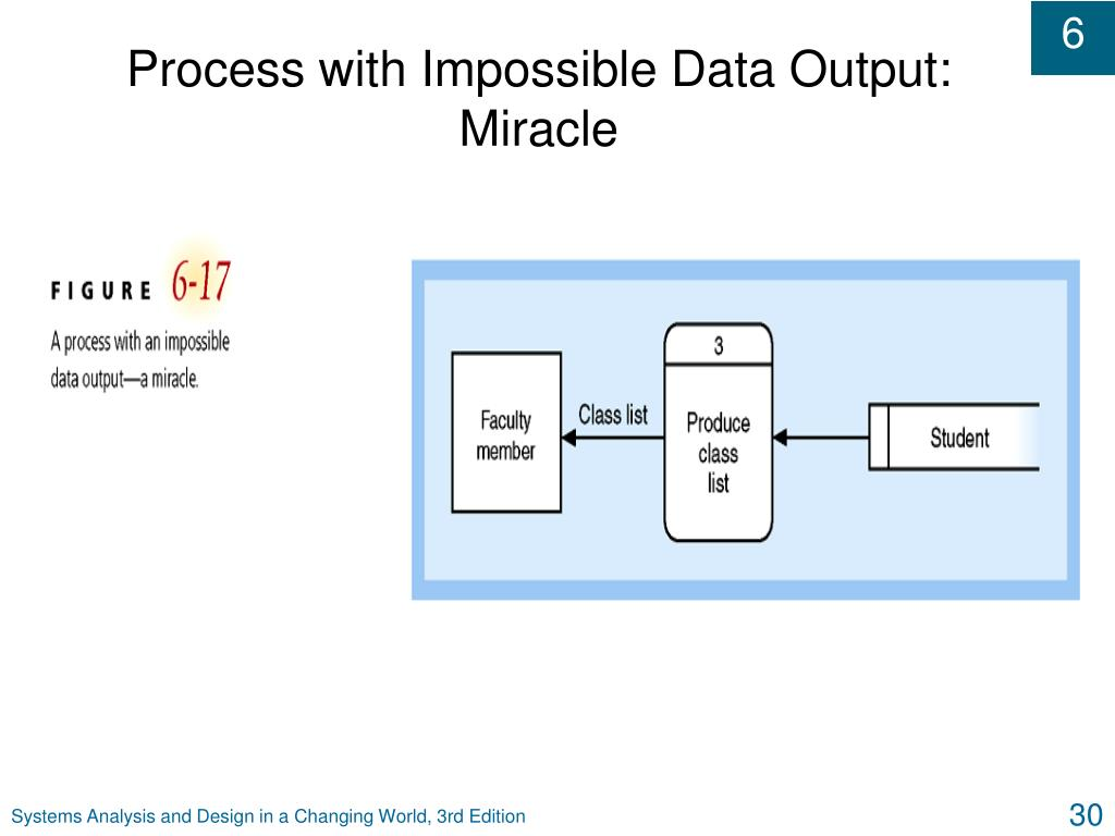 Process with Impossible Data Output: Miracle