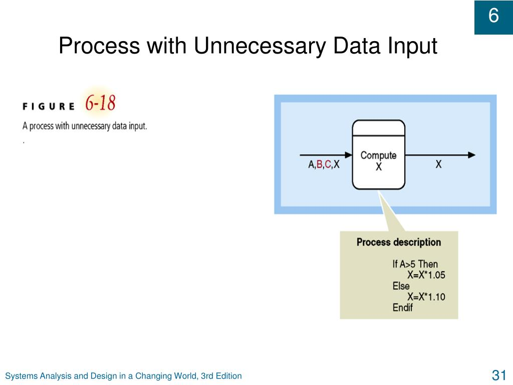 Process with Unnecessary Data Input