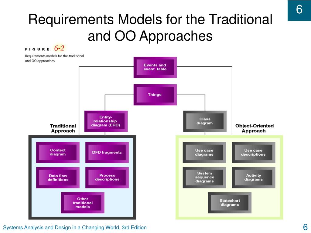 Requirements Models for the Traditional and OO Approaches