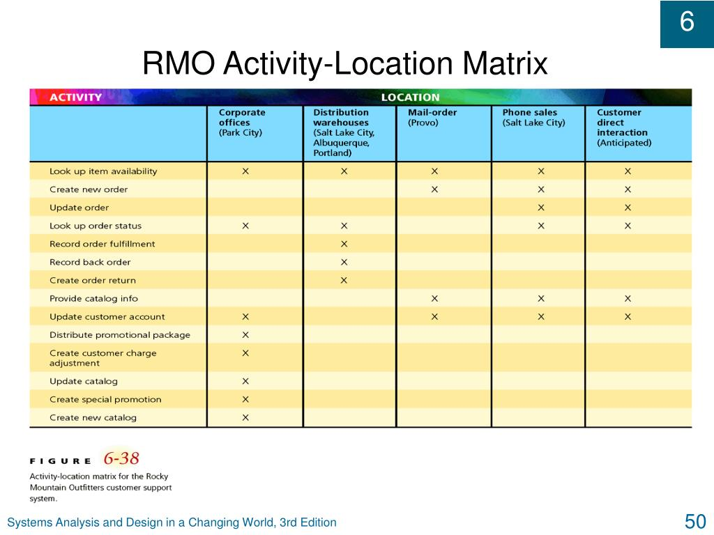 RMO Activity-Location Matrix