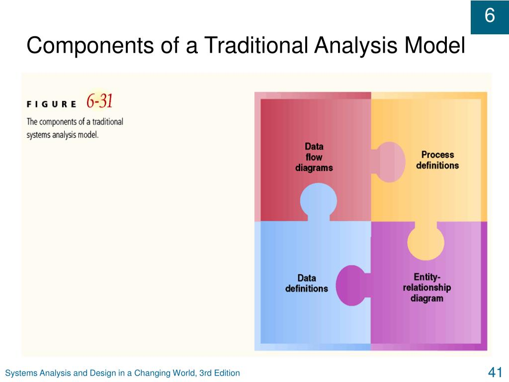 Components of a Traditional Analysis Model