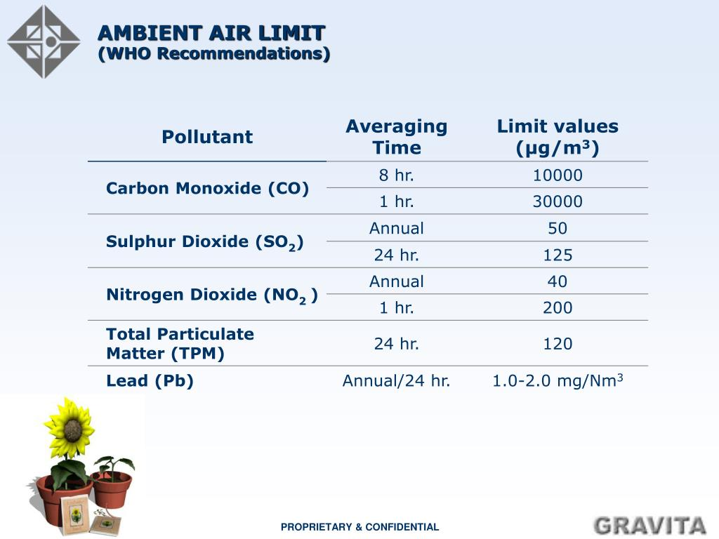 AMBIENT AIR LIMIT