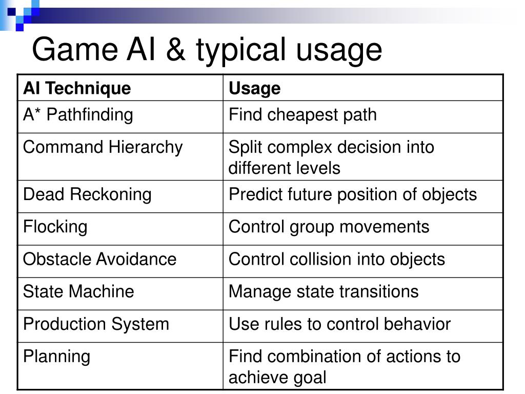 Game AI & typical usage