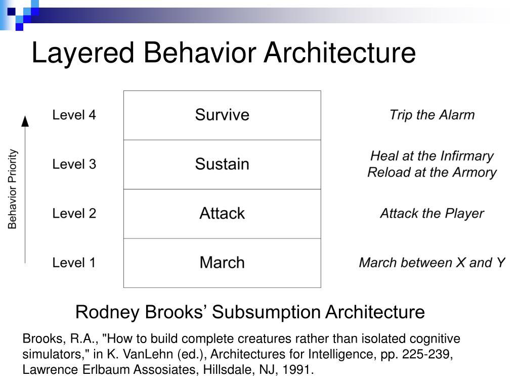 Layered Behavior Architecture
