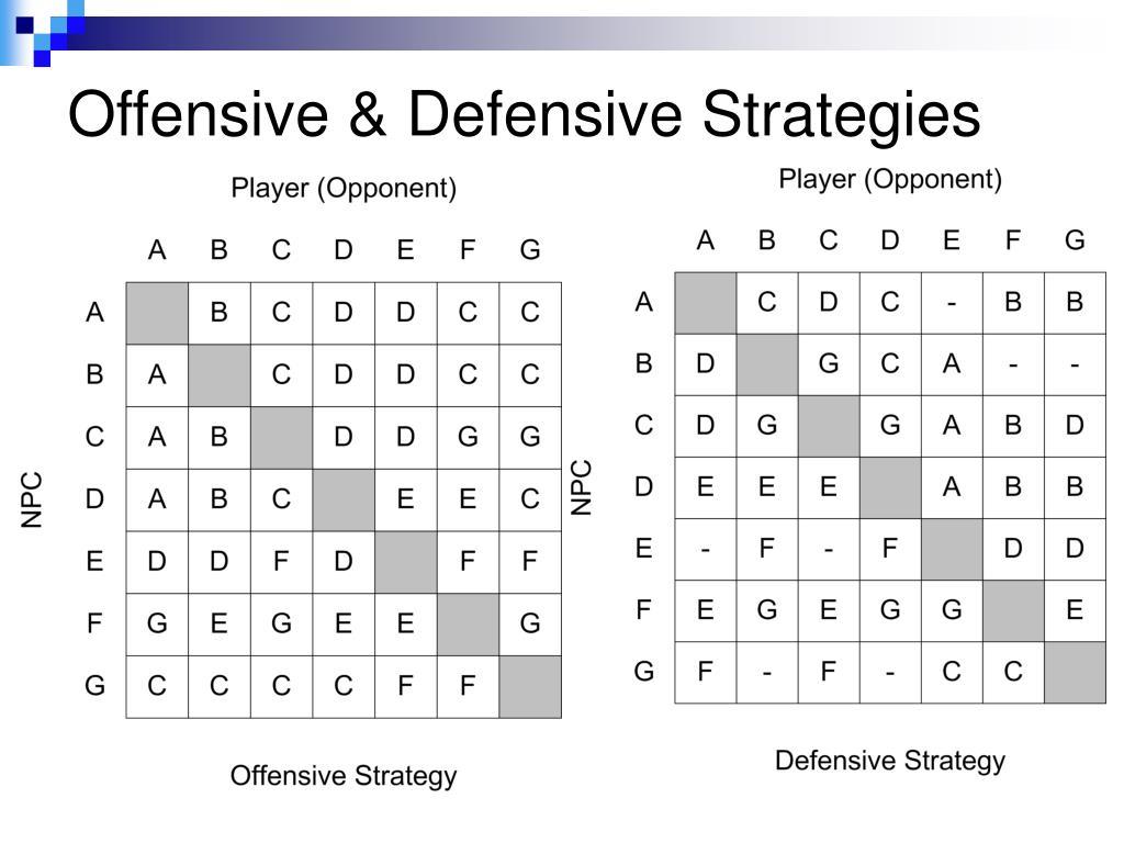 Offensive & Defensive Strategies