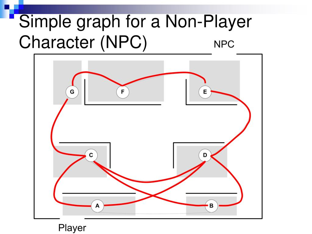 Simple graph for a Non-Player Character (NPC)
