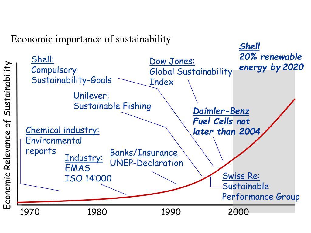 Economic importance of sustainability