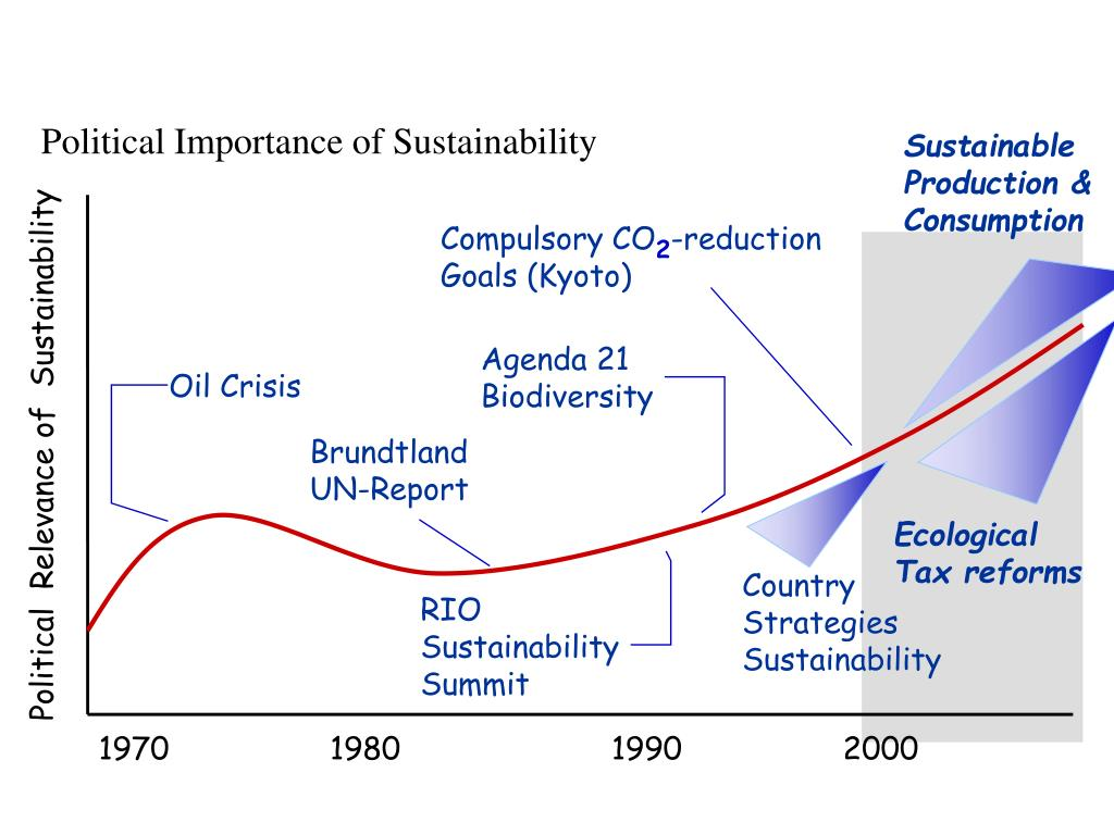 Political Importance of Sustainability