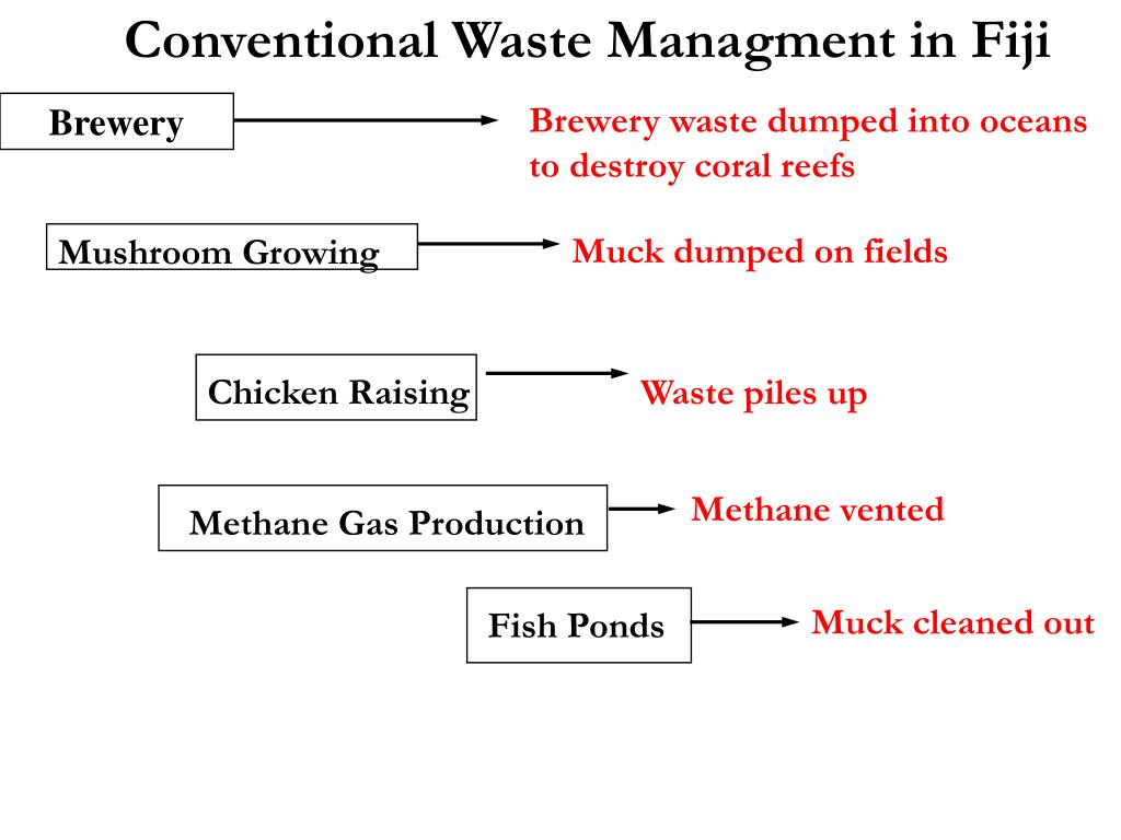 Conventional Waste Managment in Fiji